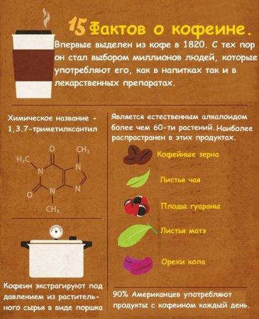 Факты о кофеине
