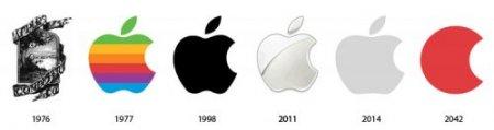Из прошлого в будущее: эволюция логотипов